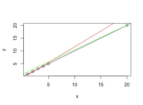 Linear Regression Plots Residuals Vs Leverage Boostedml
