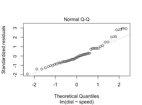 A qq plot for the R cars dataset.