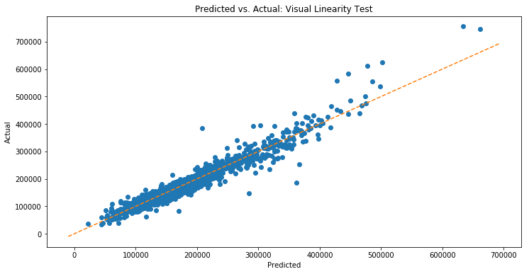 The Five Linear Regression Assumptions: Testing on the