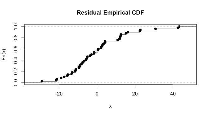 Residual empirical CDF plot for R cars dataset.