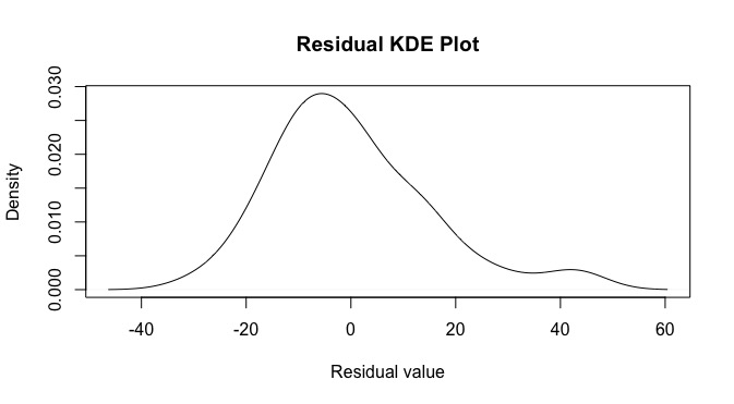 Residual KDE plot for the R cars dataset.
